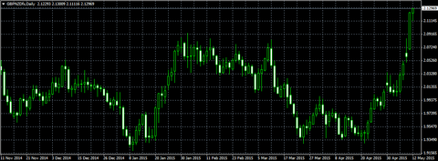 gbpnzd_ty